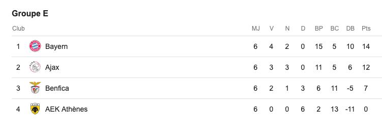 Classement Groupe E - Ligue des Champions 2018/2019