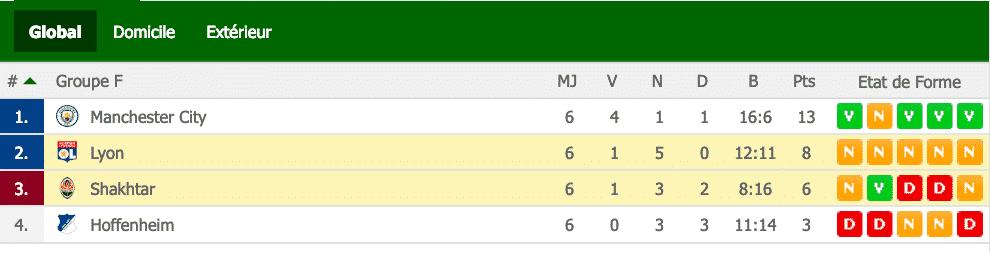 Classement Groupe F - Ligue des Champions 2018/2019