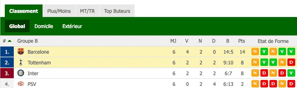 Classement Groupe B - Ligue des Champions